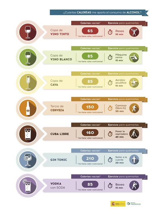 Cuántas calorías me aporta el consumo de alcohol.